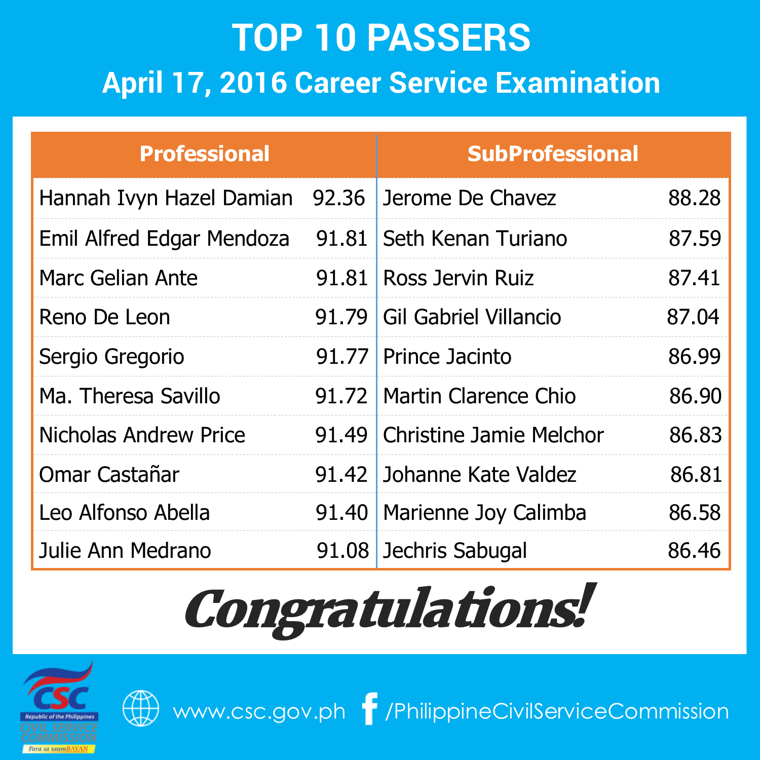 Top 10 Passers for April 17, 2016 Civil Service Exam (CSE-PPT)