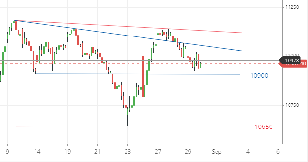 Nifty50 One Hour Chart