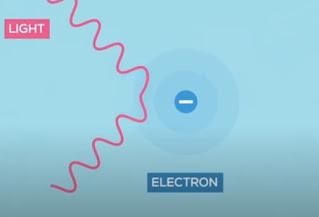 الجسيمات المشحونة كهربائيًا
