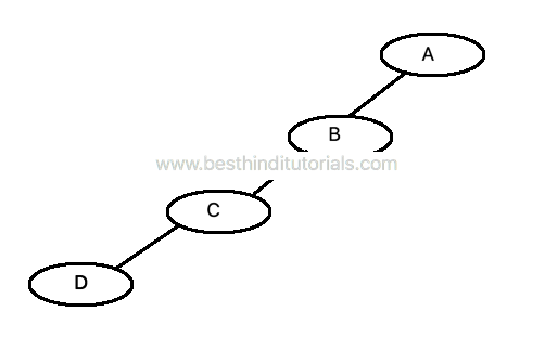 Skewed-Binary-Tree-in-Hindi