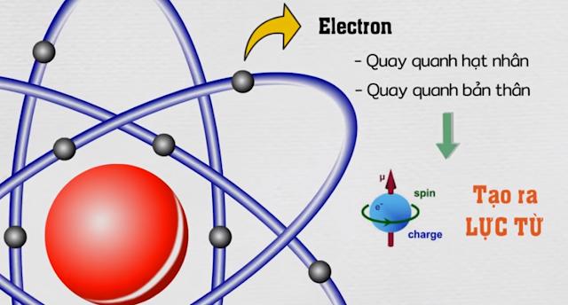Trong nguyên tử, các electron quay quanh hạt nhân