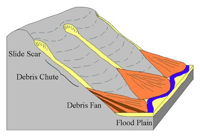 Diagram of a mud slide