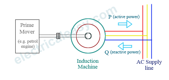 how induction generators work