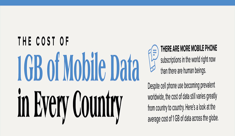 The Cost Of 1GB of Mobile Data in Every Country