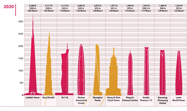 The Top 10 Tallest Buildings in the World Over Time