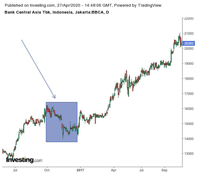trading dengan memperhatikan big picture