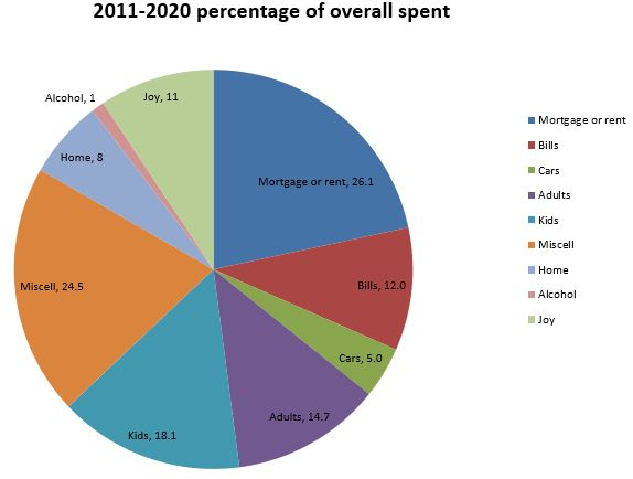 Family independence budget over past years per category