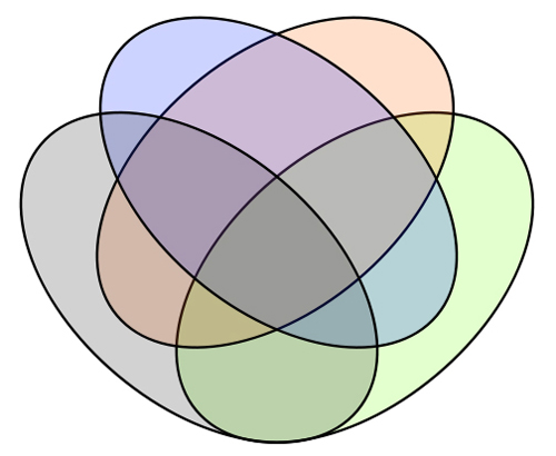 Discoveringuniverse Venn Diagrams