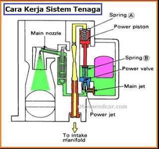 cara kerja sistem tenaga pada karburator