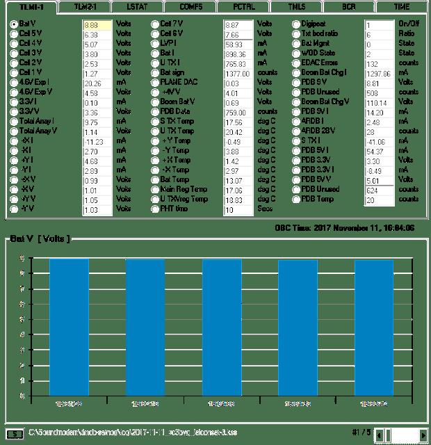 FalconSAT-3  Bat (Volt ) Chart