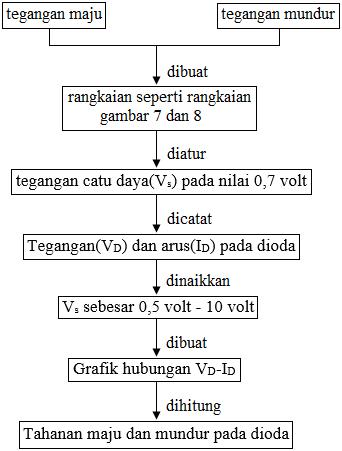 diagram alir karakteristik dioda