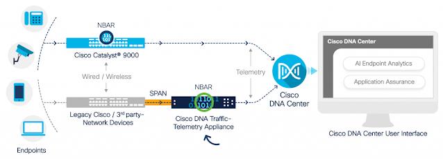 Cisco DNA, Cisco Tutorial and Material, Cisco Learning, Cisco Career, Cisco Preparation