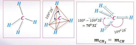 Dipole moment of CH₄ molecule