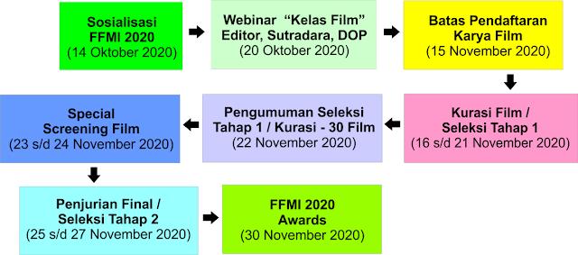 mekanisme pelaksanaan festival film mahasiswa indonesia ffmi tahun 2020 tomalikuang.com