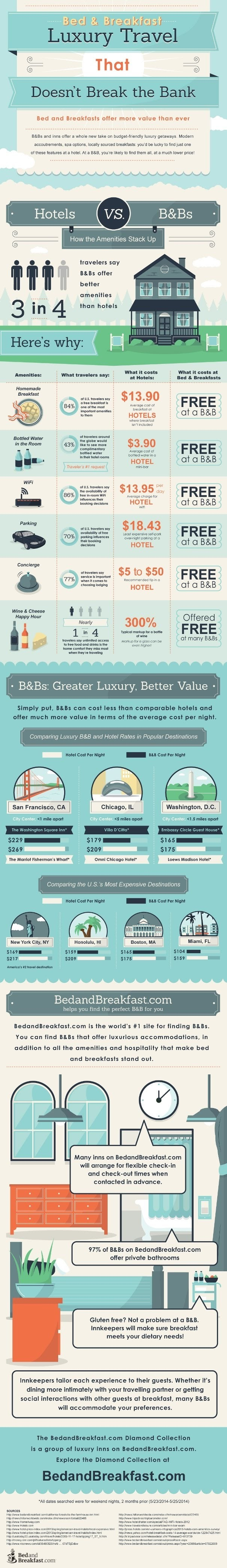 Hotels vs bed and breakfasts #infographic