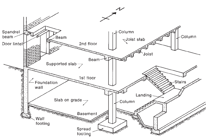 Fig. 1: Reinforced concrete building elements