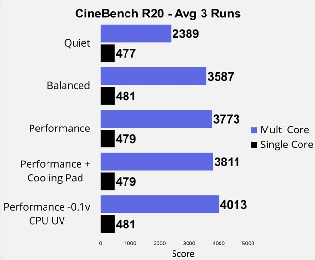 CPU's Single and Multi Core score measured using Cinebench R20 for Legion 7 machine. So, pretty low in quiet mode but fairly high in Performance mode with CPU undervolting.