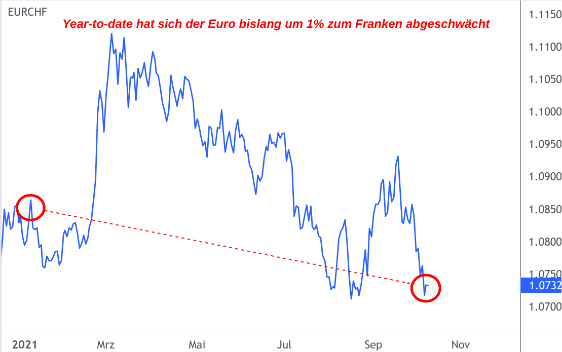 Linienchart EUR/CHF-Kurs Entwicklung 2021 Year-to-date