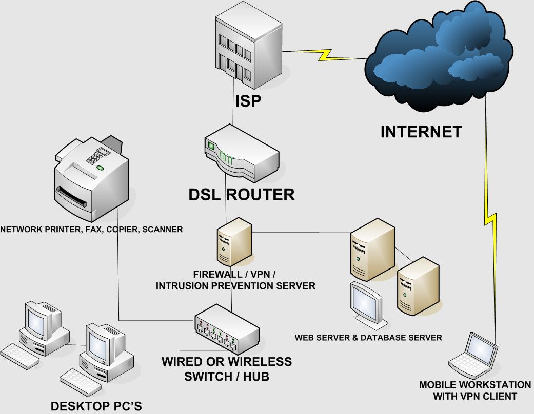 This Article Secure Home Network Design, Read Here
