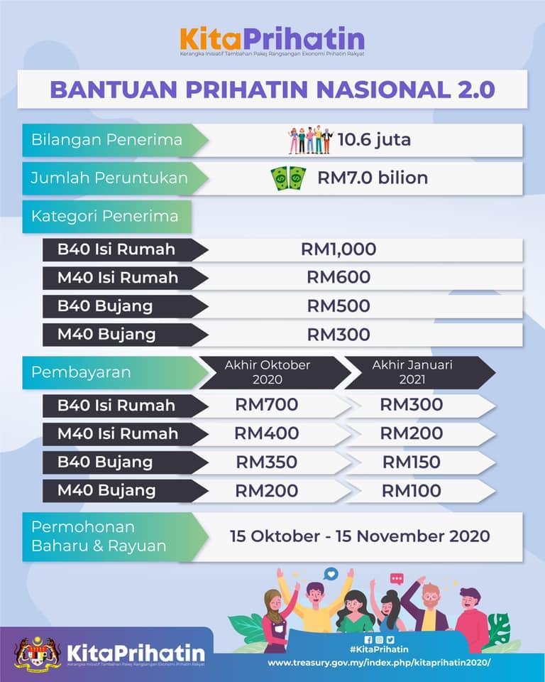 tarikh dan cara pembayaran Bantuan Prihatin Nasional BPN 2.0