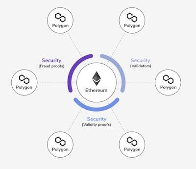 Polygon (MATIC) Blockchain Ilustrasi
