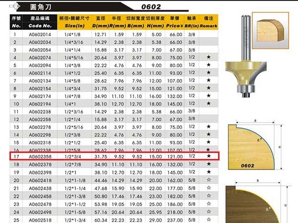 Catalog-Mũi bo cạnh Arden 1/2x3/4 Mã 0602 R9.52