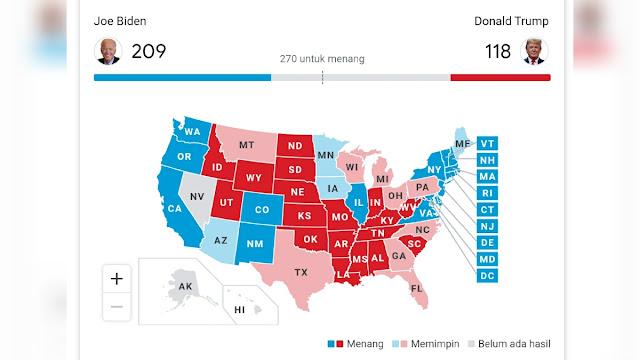 Biden Melaju dengan 209 Suara Elektoral, Trump 118