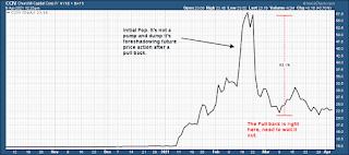 CCIV Lucid Motors parabolic stock chart analysis