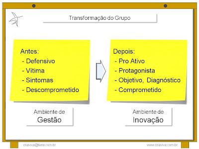 Metodologia IDM Innovation Decision Mapping - Facilitação de Workshop Liderança Facilitadora - Treinamento