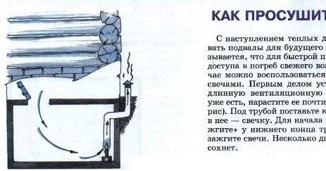 как можно высушить подвал