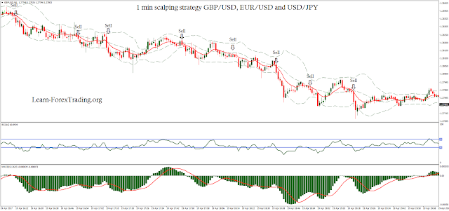 1 min scalping strategy GBP/USD, EUR/USD and USD/JPY