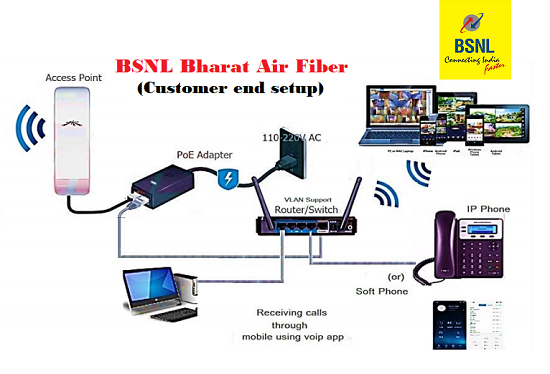BSNL launches new exclusive Bharat AirFibre Broadband plans with speed upto 70Mbps across all telecom circles
