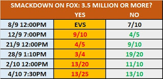 TV Rating Betting: Smackdown On FOX Over/Under