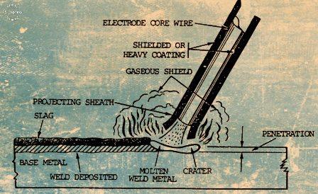 https://weld.theweldings.com/2019/12/welding-electrode.html