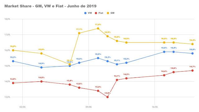 Ranking dos carros e montadoras mais vendidos em junho de 2019 - 2º decêndio