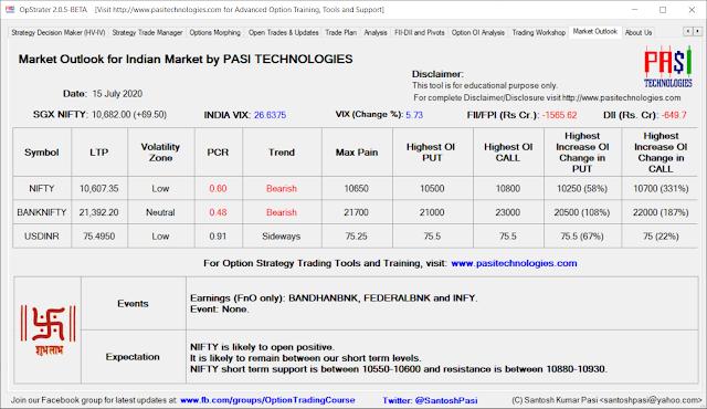 Indian Market Outlook: July 15, 2020