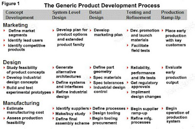 proses-pengembangan-produk