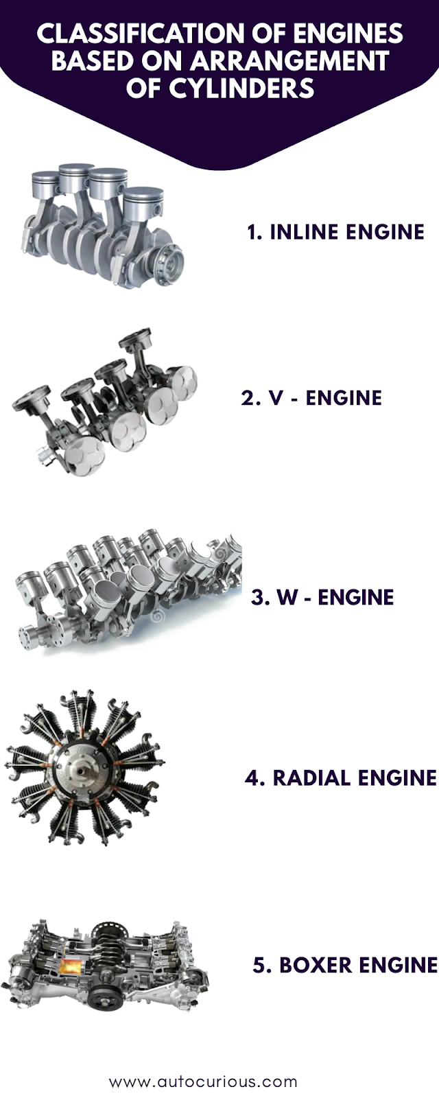 Classification of Engines