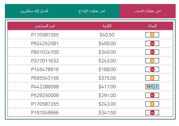 الموقع المنافس وبقوة للبنك الذهبي العربي باور كاش للإستثمار المالي | يدخل بربح خيالي