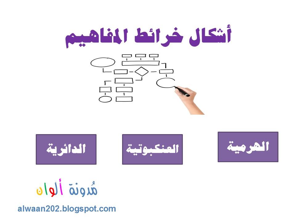 ألوان استراتيجية خرائط المفاهيم