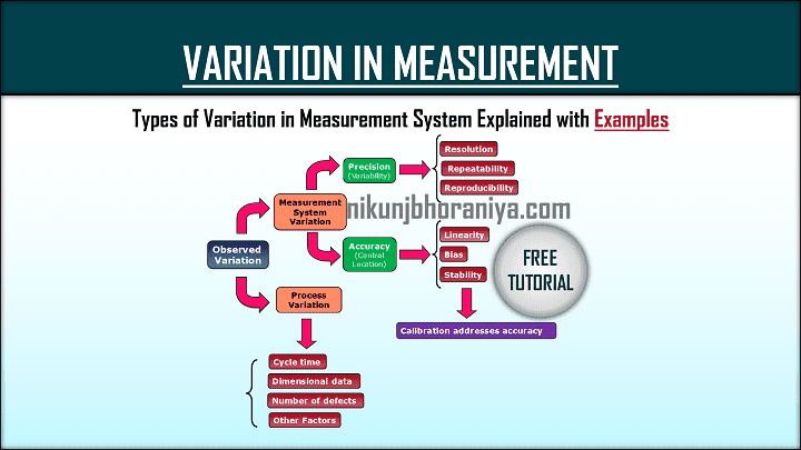 Variation in Measurement System  Various Types and Examples