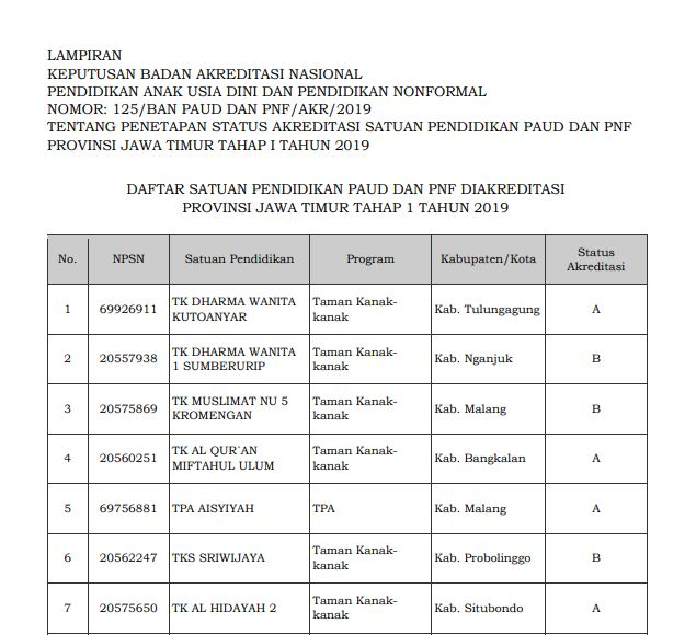 Hasil Akreditasi PAUD Provinsi Jawa Timur 2019