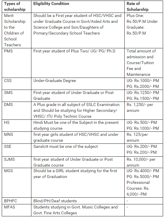 DCE Scholarship Eligibility