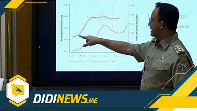 Anies Baswedan Mengungkapkan Khawatir Statistik  tentang Kasus COVID-19 di Jakarta
