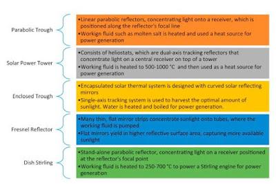 Informasi Tentang Pembangkit Listrik Tenaga Surya