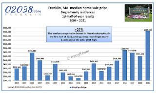 "02038.com: ""Home Prices Skyrocket In 2021"""