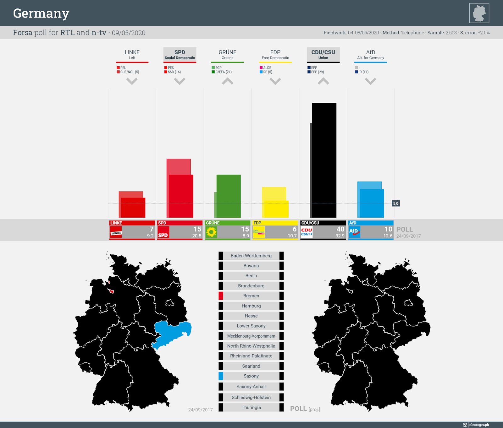 GERMANY: Forsa poll chart for RTL and n-tv, 9 May 2020