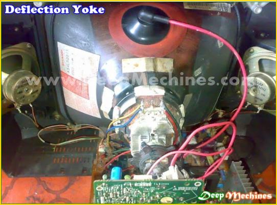 Gambar Deflection Yoke pada TV dan Kabel Defleksi
