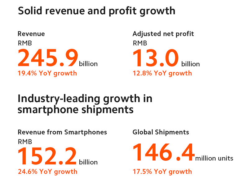 The growth is both in smartphones and AIoT industry