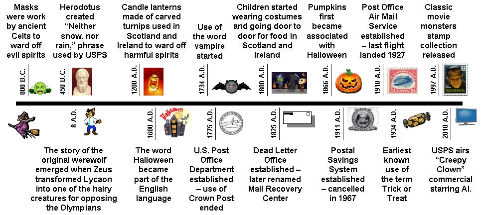 your postal blog trick or treat